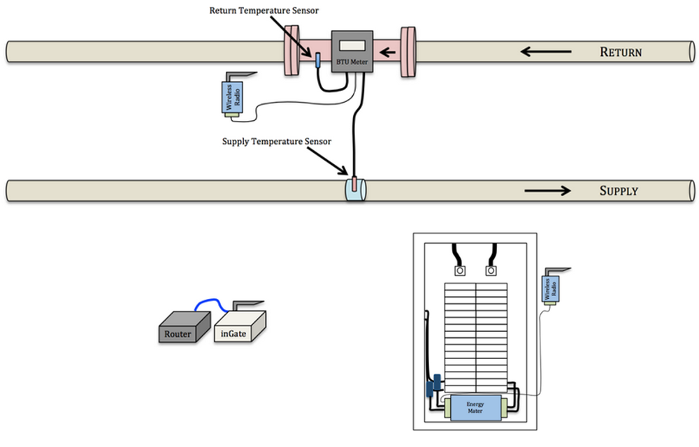 Ground source heat pump monitoring diagram